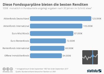 Infografik: Welche Fondssparpläne gute Renditen bieten  | Statista