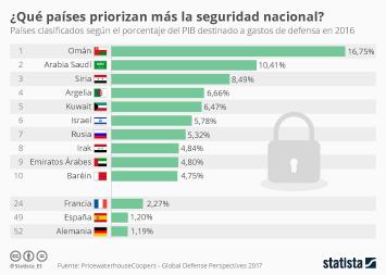 Infografía - España invierte menos del 1,5% de su PIB en defensa