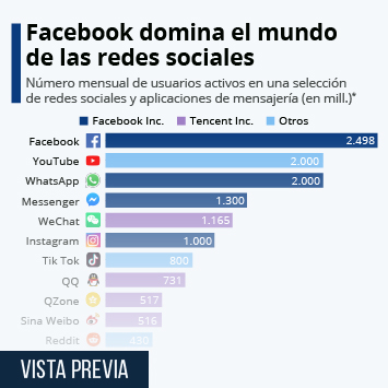 Infografía - Facebook domina el mundo de las redes sociales