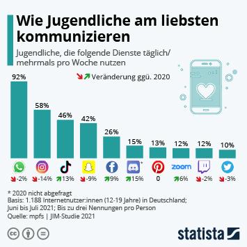 Infografik: Wie Jugendliche am liebsten kommunizieren | Statista