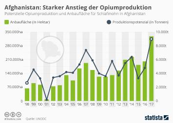 Starker Anstieg der Opiumproduktion