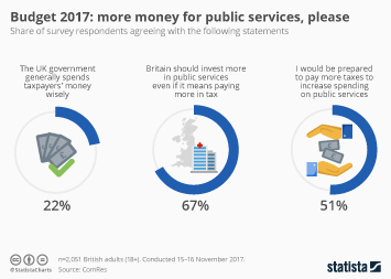 Budget 2017: more money for public services, please
