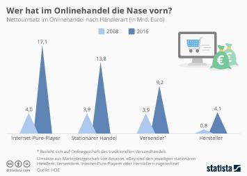 Infografik: Wer hat im Onlinehandel die Nase vorn? | Statista