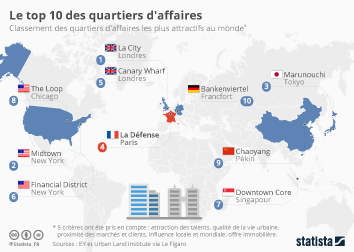 Infographie - Le top 10 des quartiers d'affaires