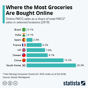 Where the Most Groceries Are Bought Online