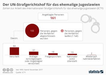 Infografik - Der UN-Strafgerichtshof fuer das ehemalige Jugoslawien