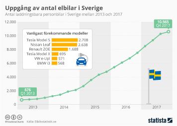 Uppgång av antal elbilar i Sverige