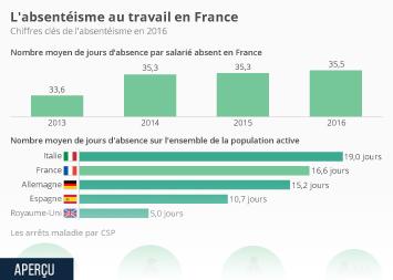 Infographie - L'absentéisme au travail en France