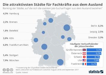 Infografik - Die attraktivsten Städte für Fachkräfte aus dem Ausland