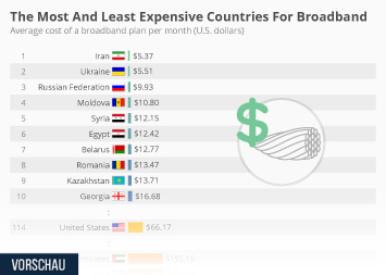 Infographic: The Most And Least Expensive Countries For Broadband  | Statista