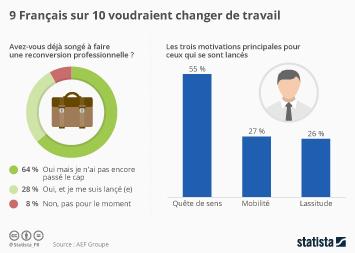 Infographie - 9 Français sur 10 voudraient changer de travail