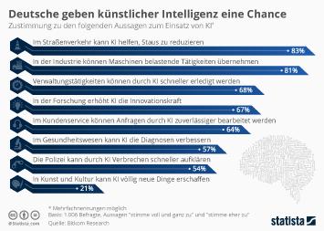 Infografik: Deutsche geben künstlicher Intelligenz eine Chance | Statista
