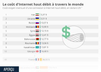 Infographie - Le coût d'Internet haut débit à travers le monde