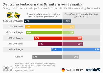 Infografik: Deutsche bedauern das Scheitern von Jamaika   Statista