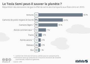 Infographie - Le Tesla Semi peut-il sauver la planète ?