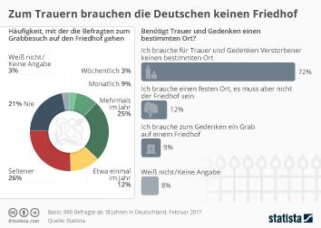 Infografik - Einstellung der Deutschen zum Friedhof-Besuch