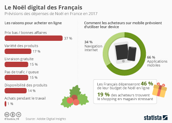 Infographie - Le Noël digital des Français