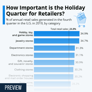 Link to How Important is the Holiday Quarter for Retailers? Infographic