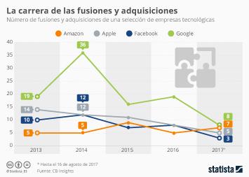 Infografía - Los gigantes tecnológicos bajan el ritmo de compra de empresas