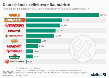 Infografik - Deutschlands beliebteste Baumaerkte