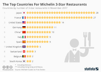 The Top Countries For Michelin 3-Star Restaurants