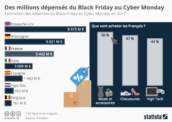 Infographie - Des millions dépensés du Black Friday au Cyber Monday