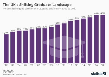 Infographic: The UK's Shifting Graduate Landscape  | Statista