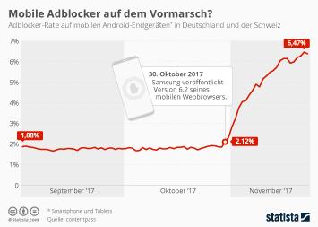 Infografik - Adblocker-Rate schnellt nach oben