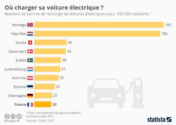 Infographie - Où charger sa voiture électrique ?