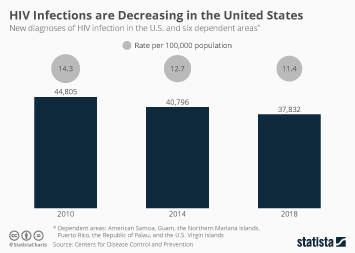 Link to HIV Infections are Decreasing in the United States Infographic