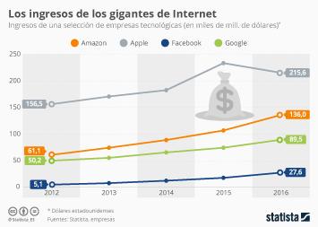 Infografía - El mundo tecnológico se inclina ante Apple
