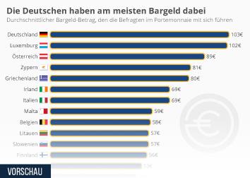 Die Deutschen haben am meisten Bargeld dabei