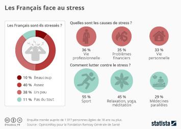 Infographie: Les Français face au stress | Statista