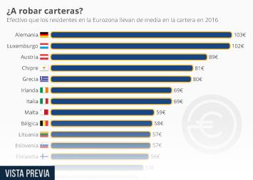 Infografía - Los países en los que se lleva más cantidad en efectivo encima