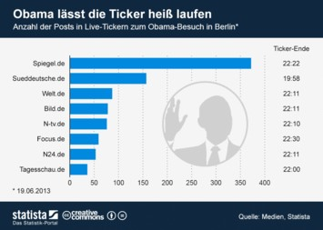 Infografik - Posts in Live-Tickern zum Obama-Besuch