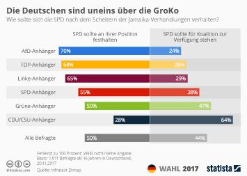Infografik: Die Deutschen sind uneins über die GroKo | Statista