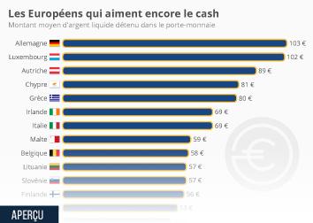 Infographie - Les Européens qui aiment encore le cash