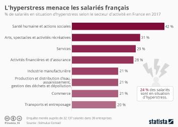 Infographie: L'hyperstress menace les salariés français | Statista