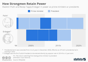 Infographic - How Strongmen Retain Power