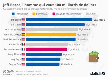 Infographie - Jeff Bezos, l'homme qui vaut 100 milliards de dollars