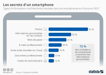 Infographie: Les secrets d'un smartphone | Statista