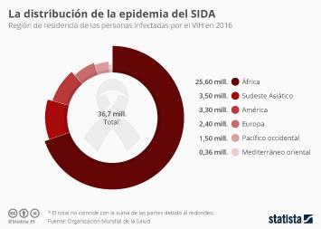 Infografía: El 70% de los afectados por el SIDA viven en África | Statista