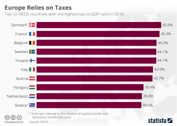 Infographic: Europe Relies on Taxes  | Statista