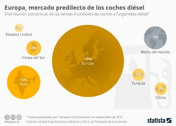 Infografía - Europa, el mercado predilecto de los coches diésel
