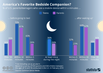 Infographic - Smartphone use in the morning and at night