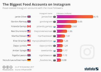 Infographic: The Biggest Food Accounts on Instagram | Statista