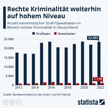 Infografik - Rechte Gewalt in Deutschland