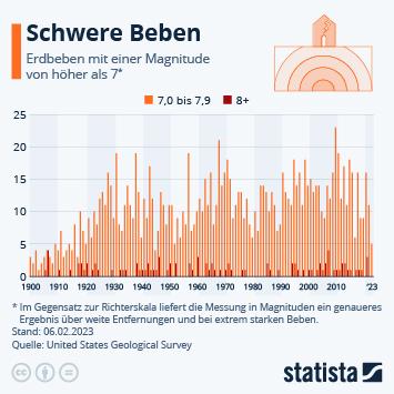 Infografik: Schwere Beben | Statista