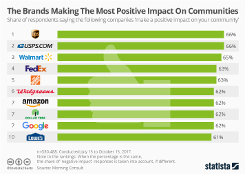 Infographic: The Brands Making The Most Positive Impact On Communities | Statista