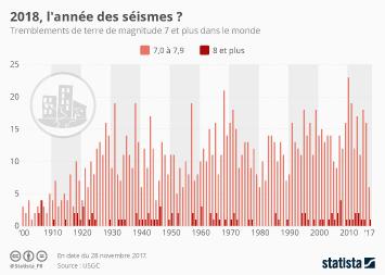 Infographie: 2018, l'année de tous les séismes ? | Statista